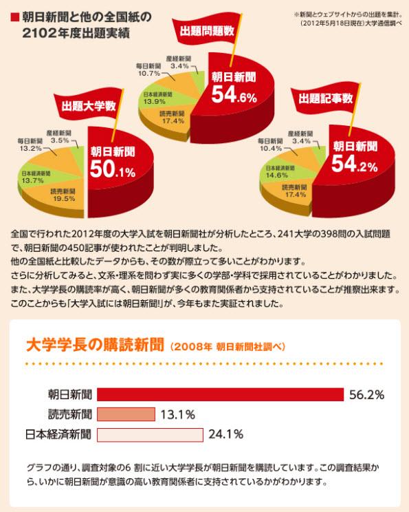 朝日新聞と他の全国紙の大学入試における出題実績をグラフで説明